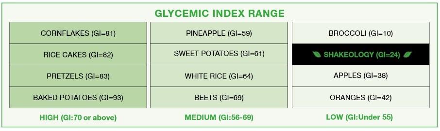 shakeology-glycemic-index