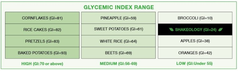 shakeology-glycemic-index